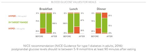 Why Your Blood Sugar Is So Important After Eating