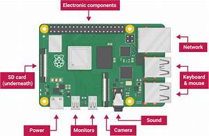 Raspberry Pi 4b  2gb Reference Design