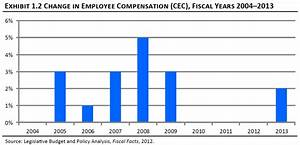REPORT: IDAHO STATE WORKERS EARN LESS THAN NEIGHBORING ...
