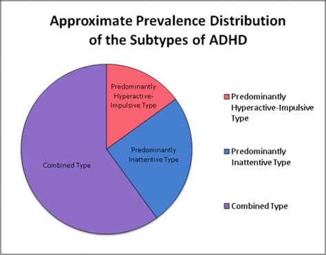 Adults With Attention Deficit Disorder Symptoms, Treatment And How It Effects The Brain Hubpages