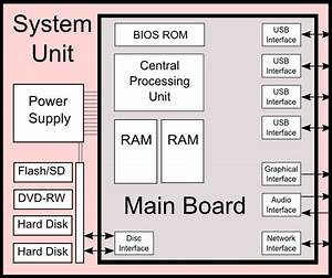 Diagram Of A Computer System Unit And The Components