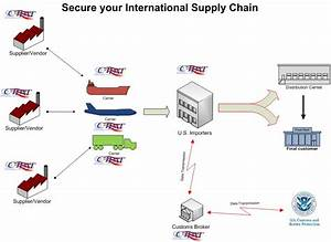Air Cargo Process Flow Chart Home Www Customtrade Us