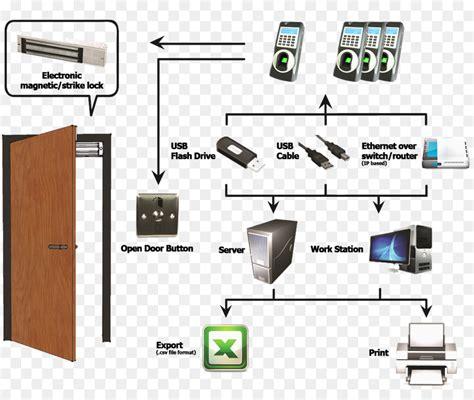 door access control wiring diagram 4k wiki wallpapers 2018