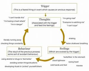 Anxiety Cycle Diagram