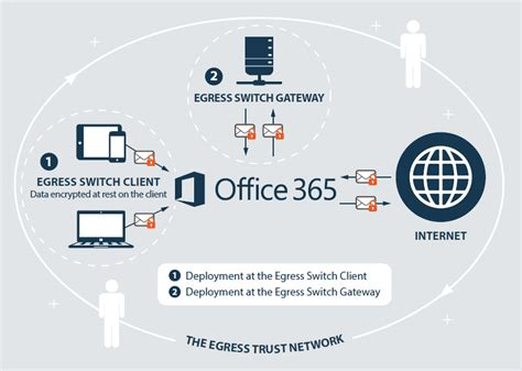 Office 365 Mail Gateway by Office 365 And Apps Email Encryption Egress