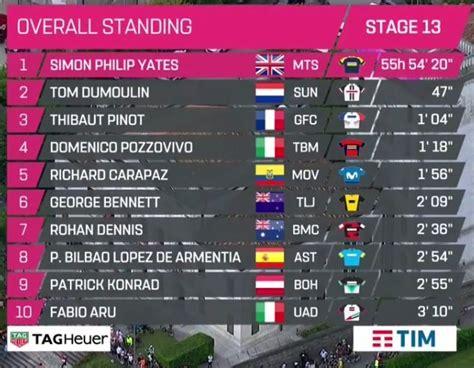 También puedes acceder a la clasificación de la montaña, de equipos y por puntos. Giro de Italia 2018: Así queda la clasificación tras la 13ª etapa del Giro de Italia   Marca.com