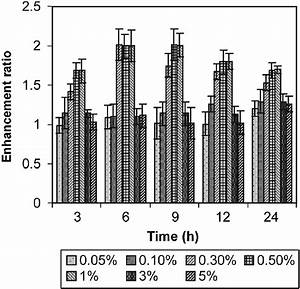 Effect Of Concentration Of Nmp On Enhancement Ratio Of
