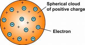 plum-pudding-model-thomson | Askey Physics