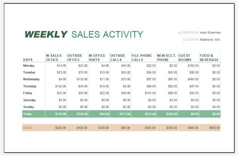 sales report templates  daily weekly monthly