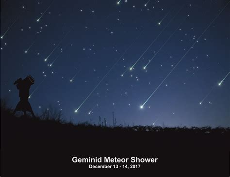 Current Meteor Showers - posts natskies observatory