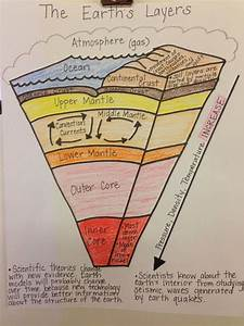 Diagram Earth U0026 39 S Layers Foldable