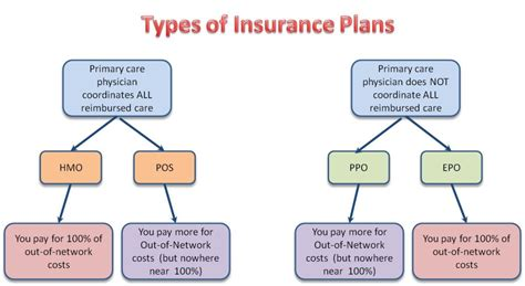 What Are My Health Insurance Plan Choices?-bbs Healthcare
