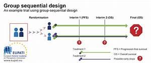Design Clinical Trials