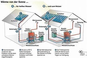 Photovoltaikanlage Selber Bauen : solarw rme regenerativ heizen mit sonnenenergie ~ Whattoseeinmadrid.com Haus und Dekorationen