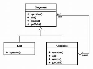 What Is The Difference Between Uml And Class Diagram