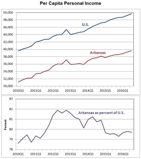 bureau of economic statistics arkansas economist