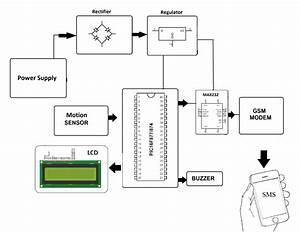 Smart Crop Protection System From Animals Using Pic