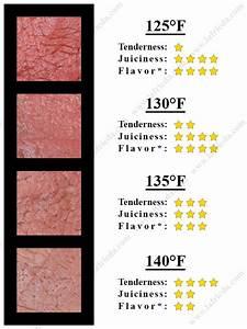Rib Roast Internal Temperature Chart What Is Medium Rare Pat Lafrieda Meat Purveyors