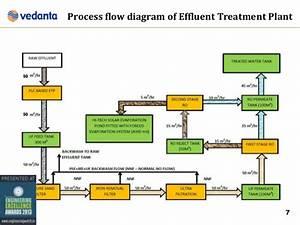 Vedanta Aluminium Ltd Reverse Osmosis Process
