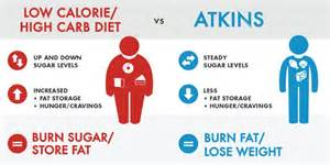 The Benefits of a Low Carb Diet: How Does Atkins Work? Atkins Diet