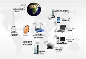 Wireless Networking : Devices, application, advantages and ...