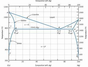 Solved  Eutectic System  Consider The Binary Phase Diagram