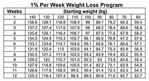 1 Pecent Weight Loss Each Week  Is It Possible To Achieve