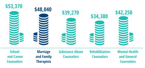 Marriage And Family Therapist Salary by Marriage And Family Therapy Overview Facts About