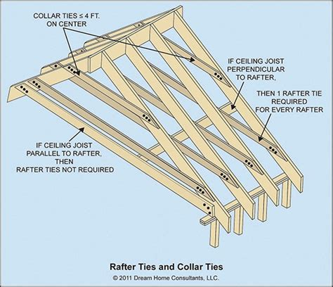 ceiling joist and and rafter framing details home owners
