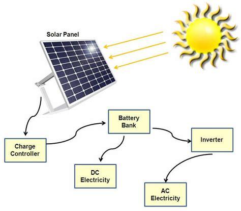 solar panels diagram solar energy diagrams diagram site