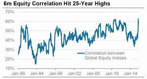 Korrelation Aktien Berechnen : der chart des tages vom was die finanzm rkte bewegt blogs momentum chart des ~ Themetempest.com Abrechnung