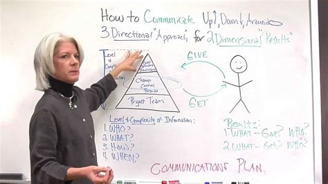 Project Communication Plan Key To Effective Communication In Projects Youtube