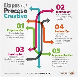 ¿Cuales son las etapas del proceso creativo? margraficdesign