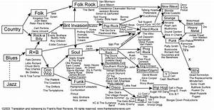 Diagram On Blackboard From School Of Rock   Movies