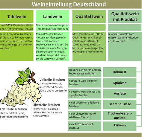 deutsche weine einteilung anbau rebsorten