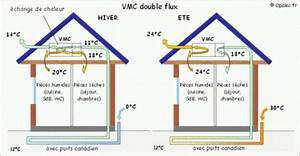 ventilation d une maison choosewellco With ventilation d une maison