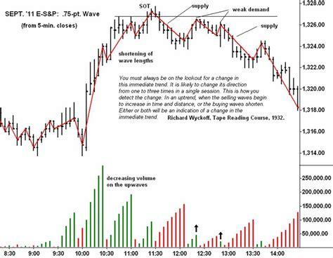 weis wave plugin  modern adaptation   wyckoff wave