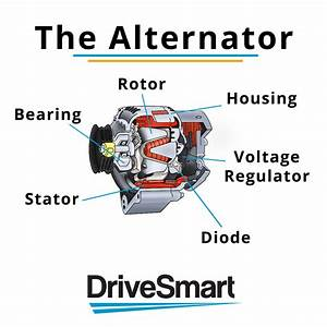 What Does A Car Alternator Do