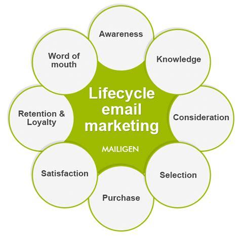 Lifecycle jeb klientu dzīves cikla e-pasta mārketings - E ...