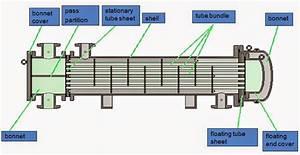 Pressure Vessel: Heat Exchanger , U Type ,Plate Type