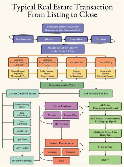 Home seller transaction flow chart #realestate Real