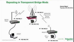Trio Q Data Radio  U2013 Ip Routing Benefits  U0026 Configuration