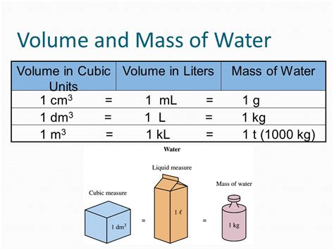convert kg to liters volume unit 5 the metric system ppt