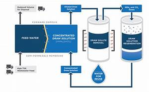 Three Smart Solutions From The Institute For Water