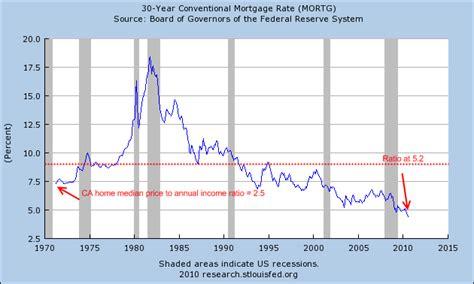 va mortgages   year va mortgage rates