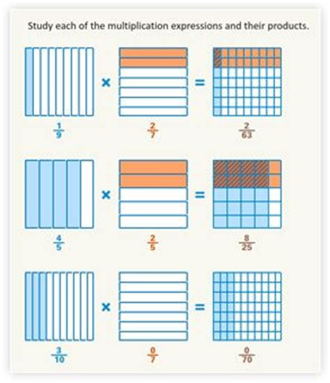New Buzzmath Document  Multiplying Fractions Using Models  The Buzzmath Blog  Common Core