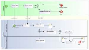 Examples Of Bpmn  Business Process Modeling Notation