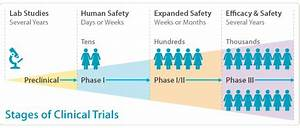 clinical trials approach international partnership for With how to get a job in clinical trials