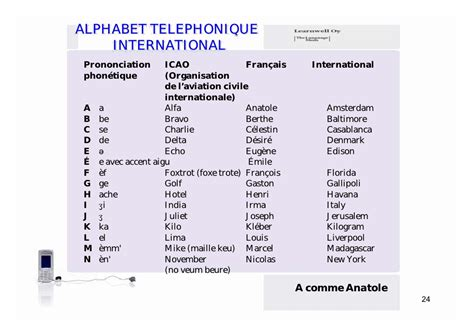 alpha bureau telephoning in