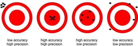 Geavis  What Is The Difference Between 'accuracy' And 'precision'?